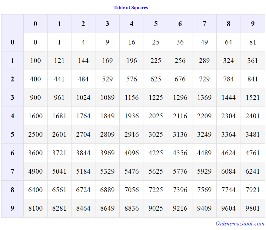 Table Of Squares