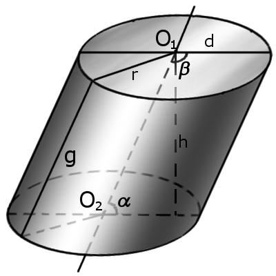 Image of the cylinder symbols